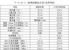 P·O 42.5(普通硅酸盐水泥)
