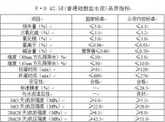 P·O 42.5R(普通硅酸盐水泥)