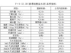 P·O 52.5R(普通硅酸盐水泥)